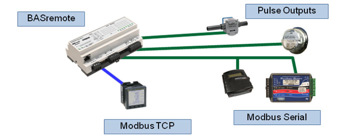 BASremote with Modbus serial, Modbus TCP and pulse meter inputs
