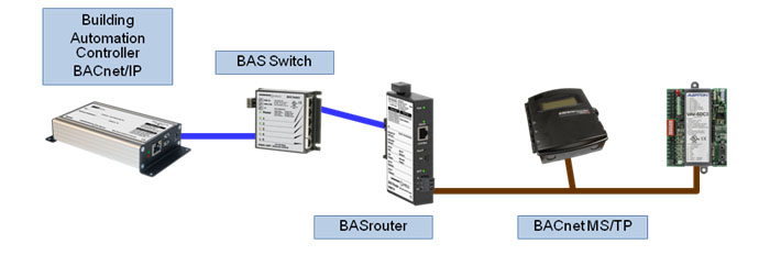 BASremote and BAS Router