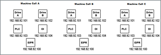 EIPR-E IP Router