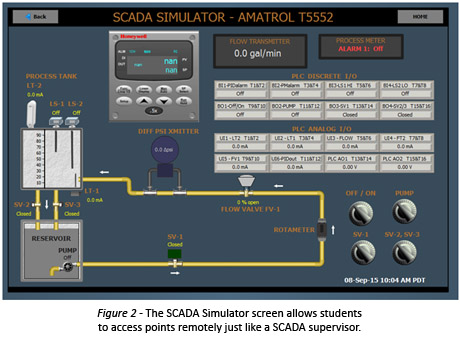 SCADA Custom Screen